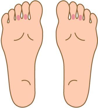 人差し指と中指の間のあたりを押して痛いときは、目の疲れが考えられます。この部分のつぼは、右足は左目、左足は右目につながっています。PCやスマホの見過ぎなど、目