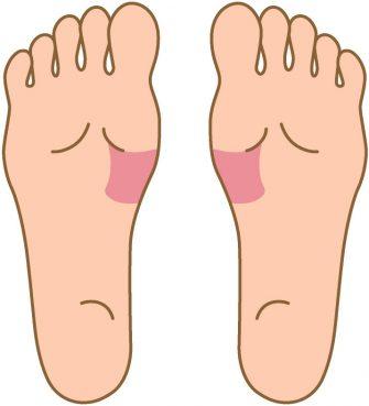 土踏まずのあたりを押すと痛い場合は、胃に不調がある可能性. 足つぼ,