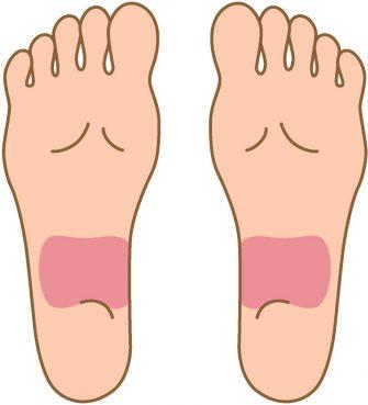 土踏まずのかかと寄りを押すと痛い場合は、腸に不調を抱えている可能性. 足つぼ,腸