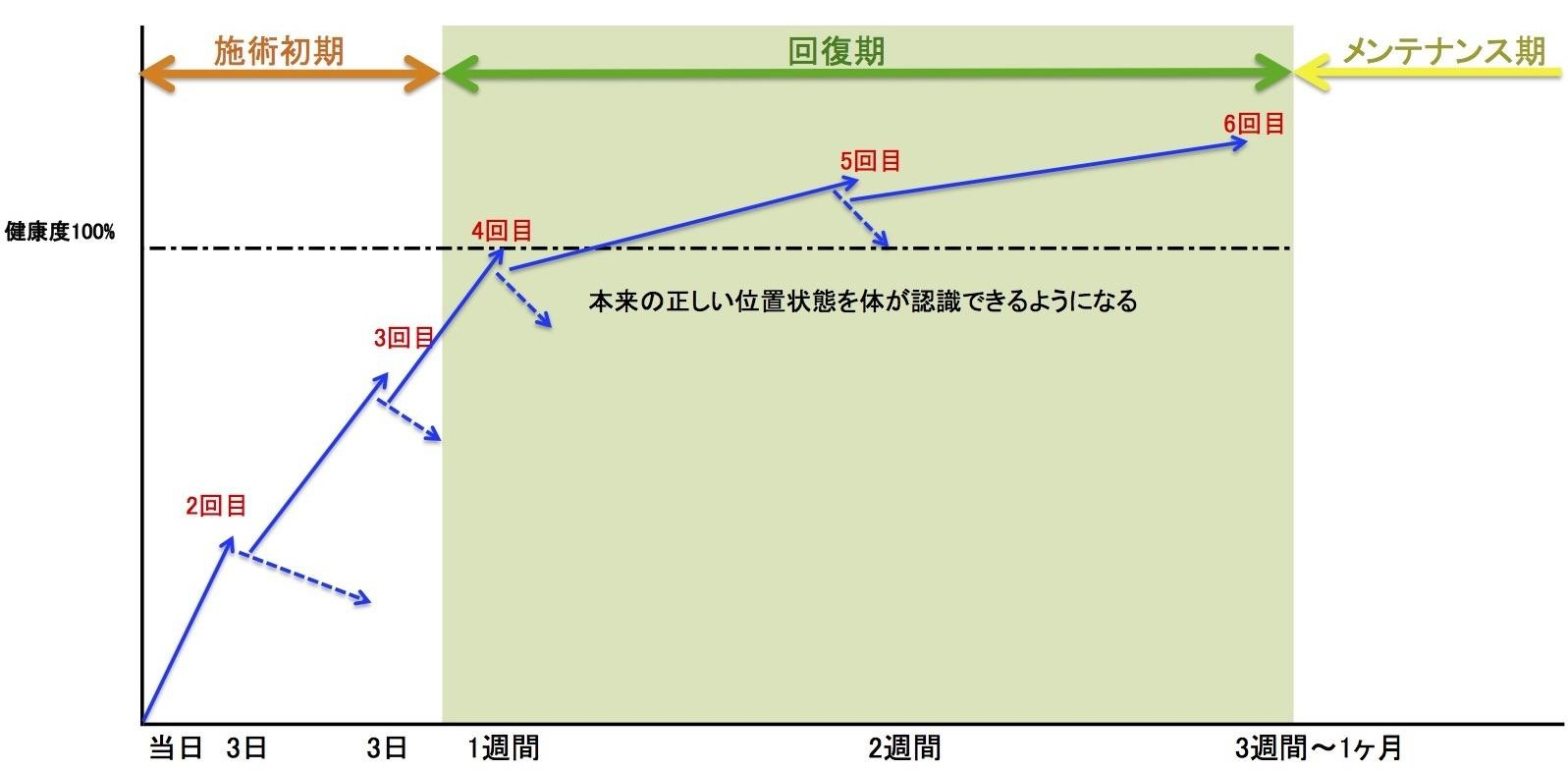 整体頻度グラフ02
