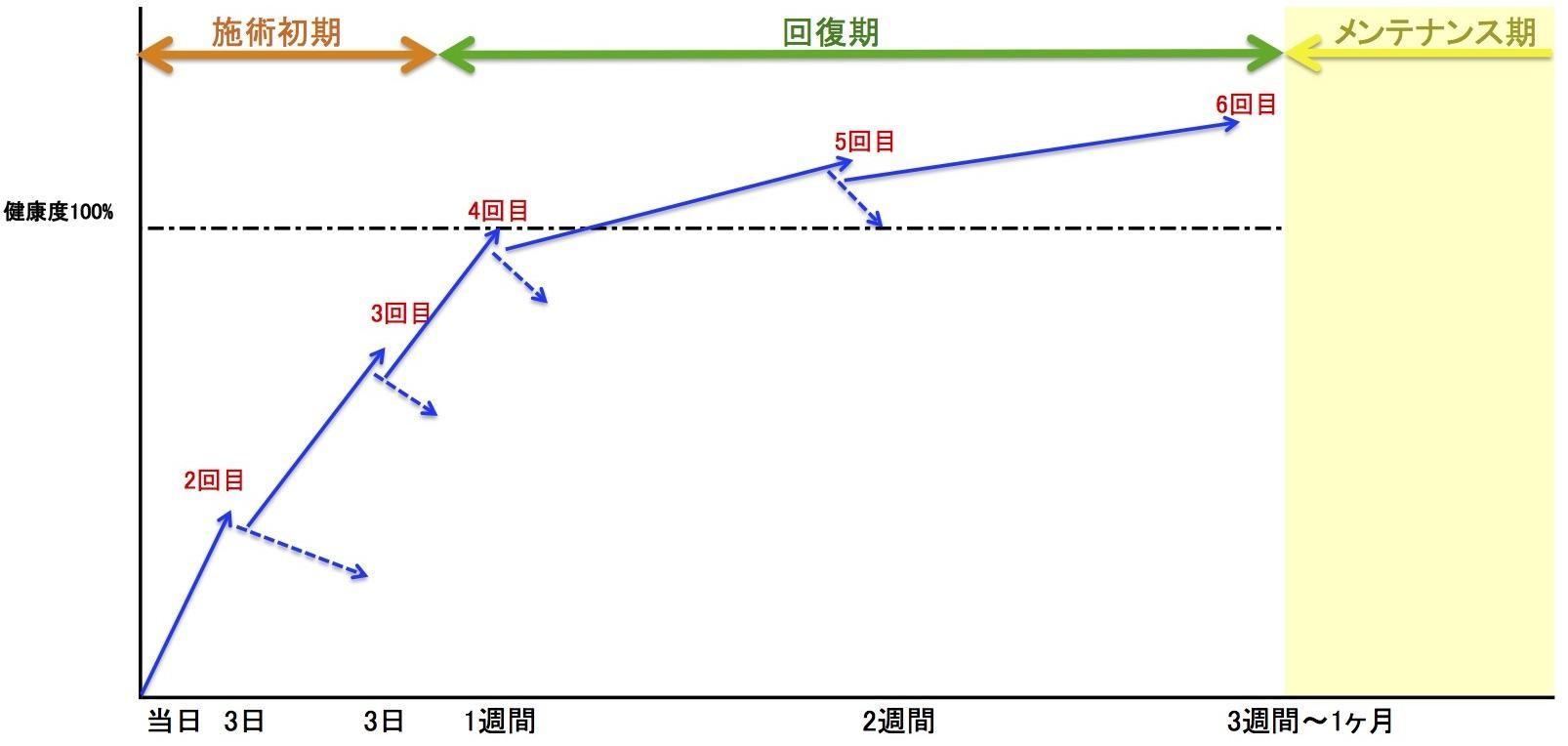 整体頻度グラフ03