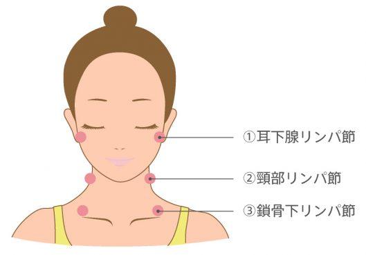 首のリンパ節の位置
