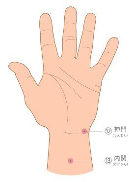 手首のツボ