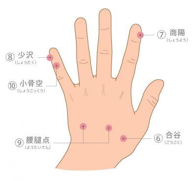 手の甲のツボ