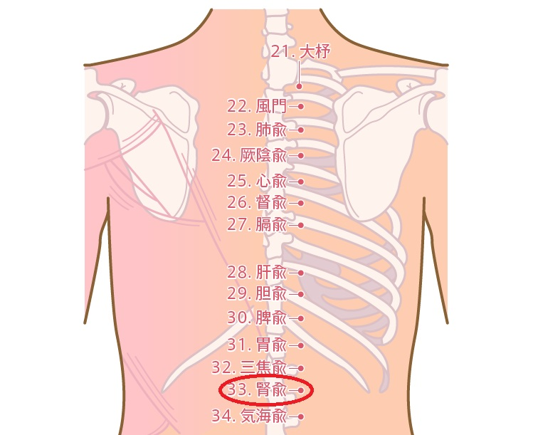 腰痛に効くツボ1